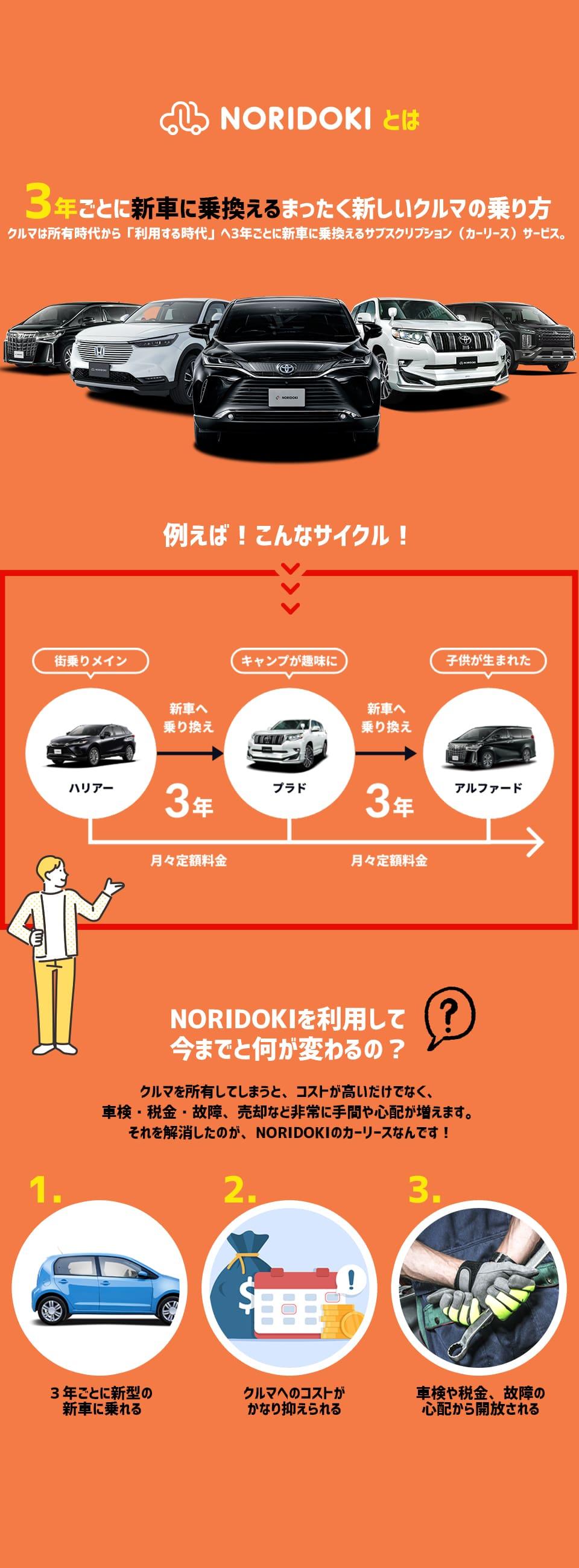 NORIDOKIとは 3年ごとに新車に乗換えるまったく新しいクルマの乗り方